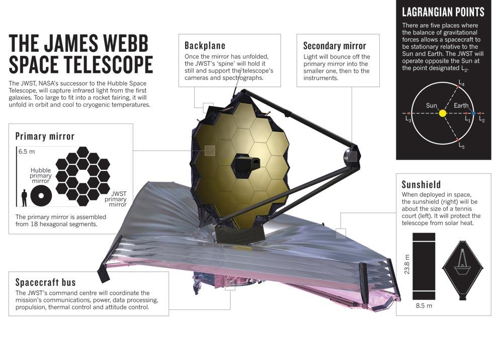 james webb space telescope groovy lab in a box rh groovylabinabox com